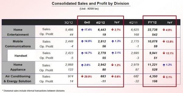 LG - wyniki finansowe za Q4 2012