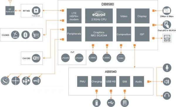 ST-Ericsson NovaThor L8580 - schemat