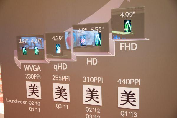 Samsung - ewolucja ekranów