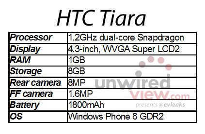 HTC Tiara - Windows Phone 8 GDR2