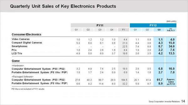 Sony - wyniki za Q4 2012