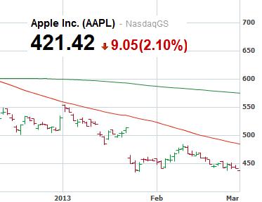 Apple - akcje w marcu 2013