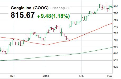 Google - akcje w marcu 2013