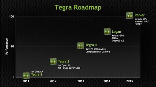 nVidia Tegra - mapa drogowa