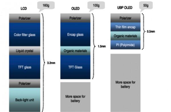 LCD OLED i UBP OLED - struktura