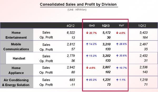 LG - raport finansowy Q1 2013