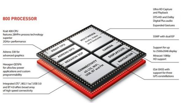 Qualcomm Snapdragon 800 - schemat blokowy