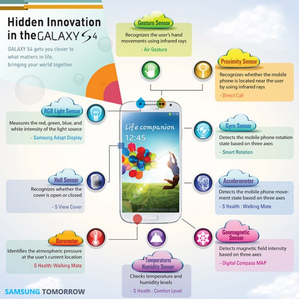 Samsung Galaxy S4 - opis sensorów