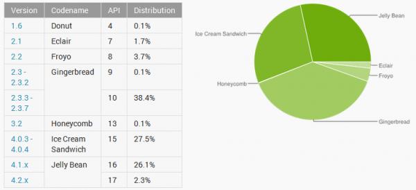 Android w kwietniu 2013 - wykresy
