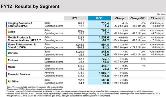 Sony - finanse za 2012 rok