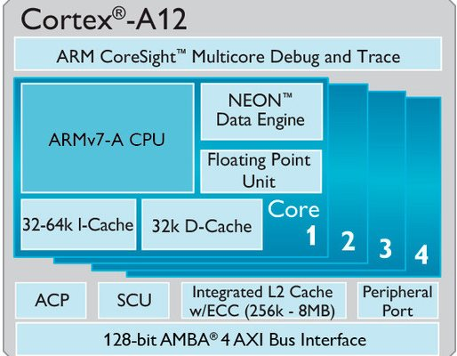 ARM Cortex-A12 - schemat blokowy