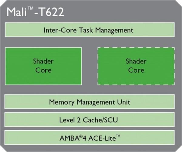 ARM Mali-T622 - schemat blokowy