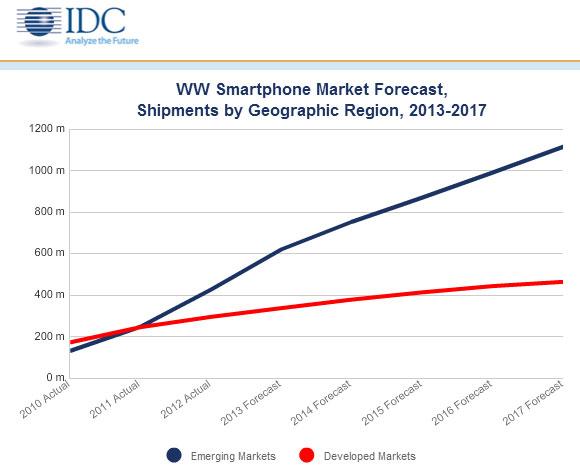 IDC - rynek smartfonów w latach 2010-2017
