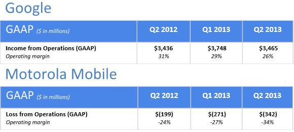 Google i Motorola - finanse w Q2 2013