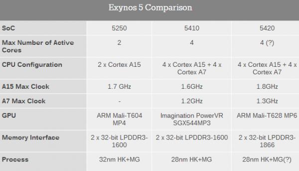 Samsung Exynos 5 - porównanie