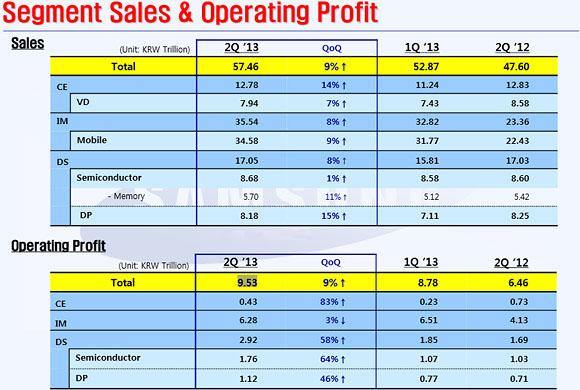 Samsung - finanse w Q2 2013