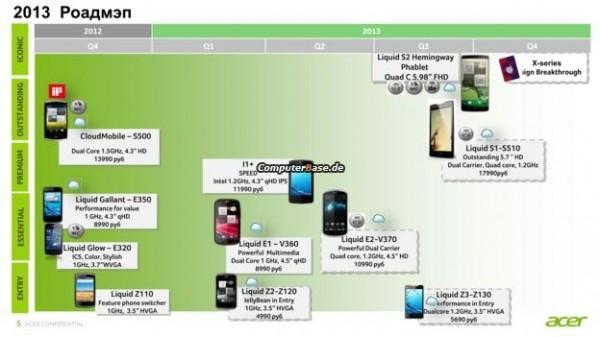 Acer Liquid S2 - mapa drogowa