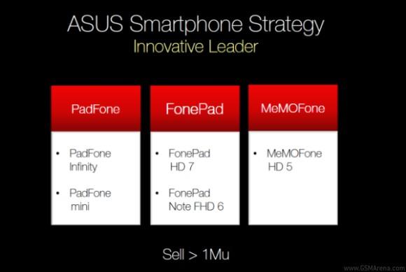 Asus - strategia