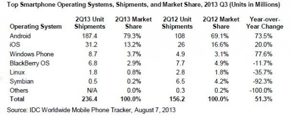IDC - 2Q 2013, rynek smartfonów