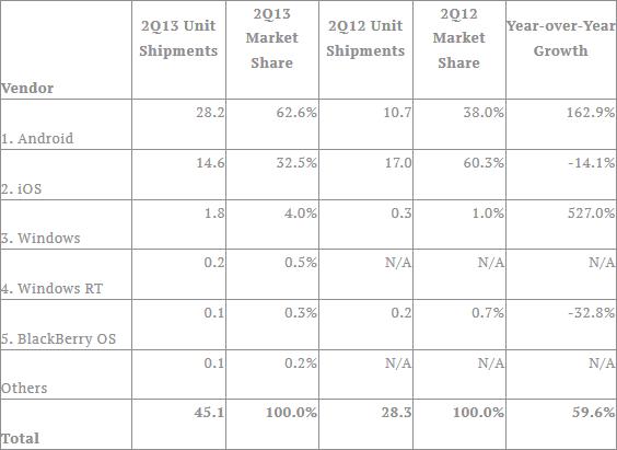 IDC - statystyki dostaw tabletów w 2Q2013 według OS