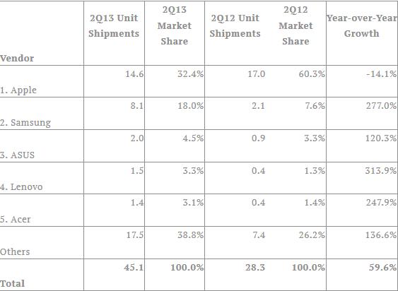 IDC - statystyki dostaw tabletów w 2Q2013 według producenta