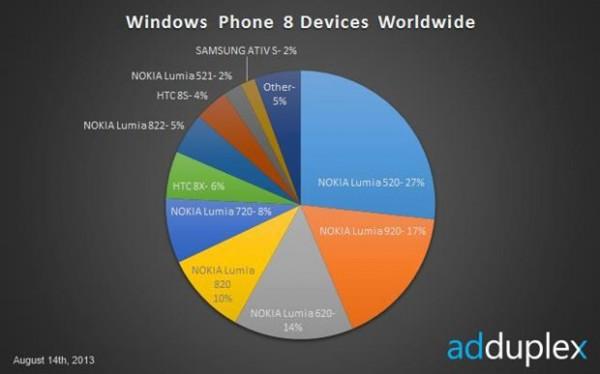 Najpopularniejsze smartfony z Windows Phone 8 - adduplex