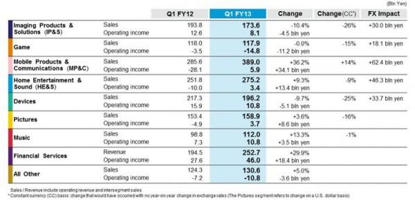 Sony - raport Q1 FY13 2013