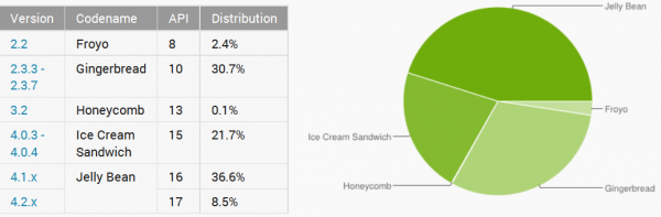 Android w sierpniu 2013 - wykres