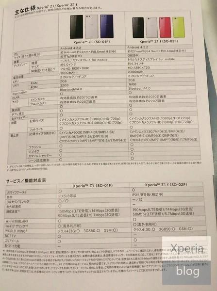 Sony Xperia Z1 mini - dokumentacja
