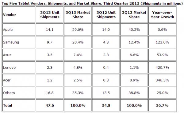 Dostawy tabletow w Q3 2013, tabela