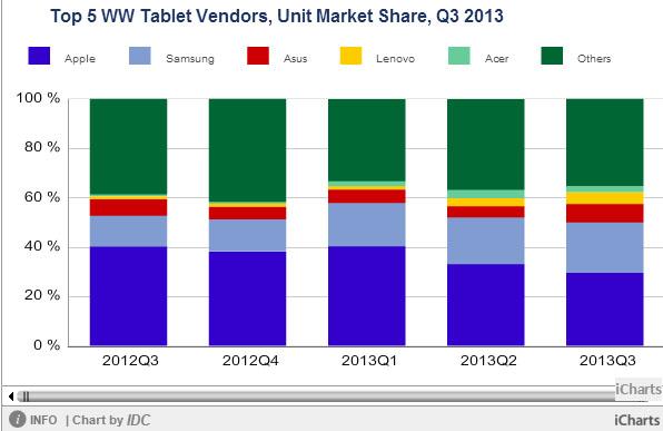 Dostawy tabletow w Q3 2013