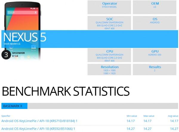 LG Nexus 5 w BaseMark X