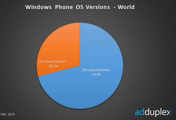 Rynek Windows Phone w 10-2013 - wersje OS