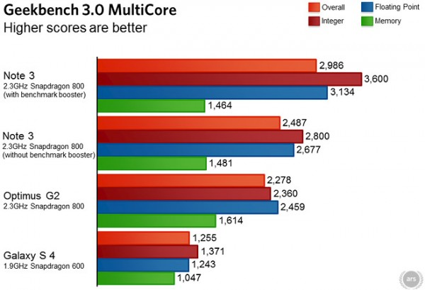 Samsung Galaxy Note 3 - podbity benchmark Geekbench