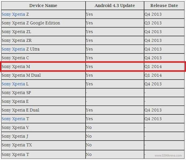 Sony Xperia - terminy aktualizacji do Androida 4.3 Jelly Bean