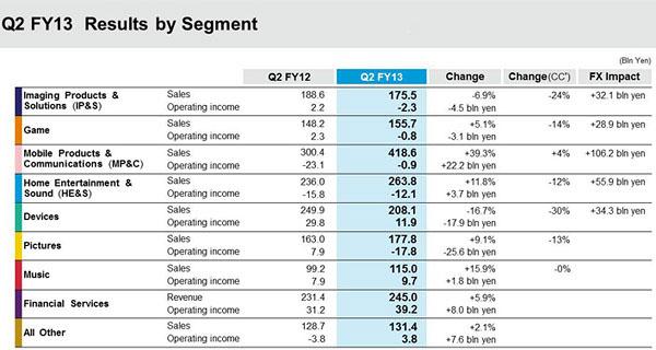 Sony - finanse za Q2 2013