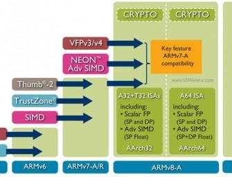 Szefostwo ARM potwierdza 64-bitowy chip Exynos, na horyzoncie pojawią się także układy 128-bitowe