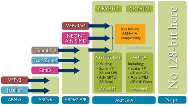 ARM - nie będzie 128-bitowych CPU