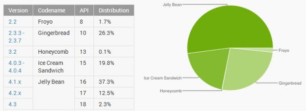 Android w październiku 2013 - statystyki