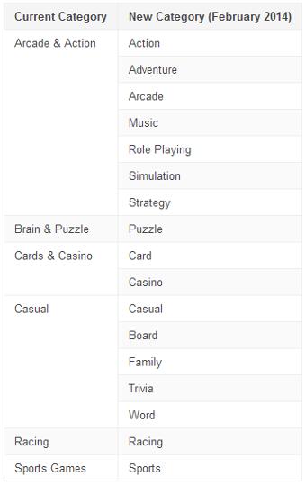 Google Play - nowe kategorie gier