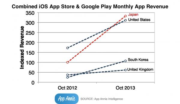 Sprzedaż aplikacji mobilnych w App Store i Google Play 2012-2013