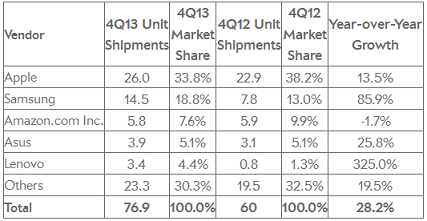 IDC Q4 2013, tablety, raport