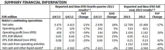 Nokia - wyniki finansowe za Q4 2013 i 2013