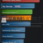 Samsung Galaxy Note 3 Neo - AnTuTu, 1