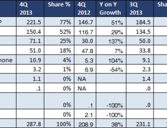 ABI Research: Windows Phone z roku na rok podwoił swoją sprzedaż