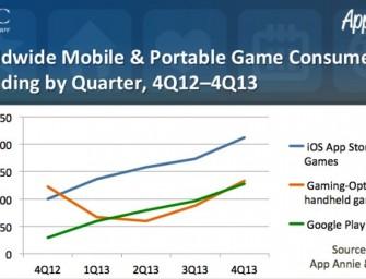 Przez ostatni rok zyski z gier na iOS podwoiły się a z tych na Androida urosły czterokrotnie