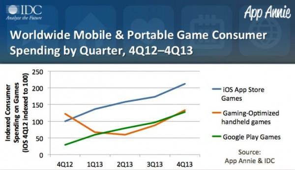 Zysk z gier w Q4 2013, wzrost
