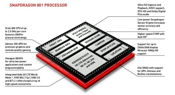 Qualcomm Snapdragon 801 - schemat