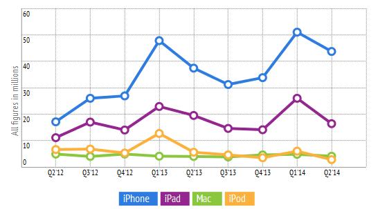 Apple - podsumowanie kwartałów do Q2 2014