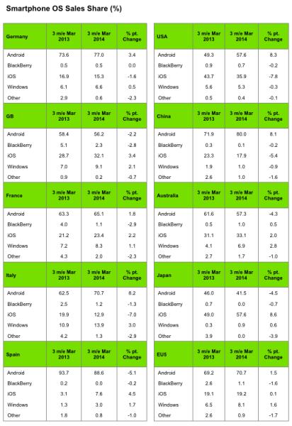 Kantar - statystyki smartfonów w marcu 2014